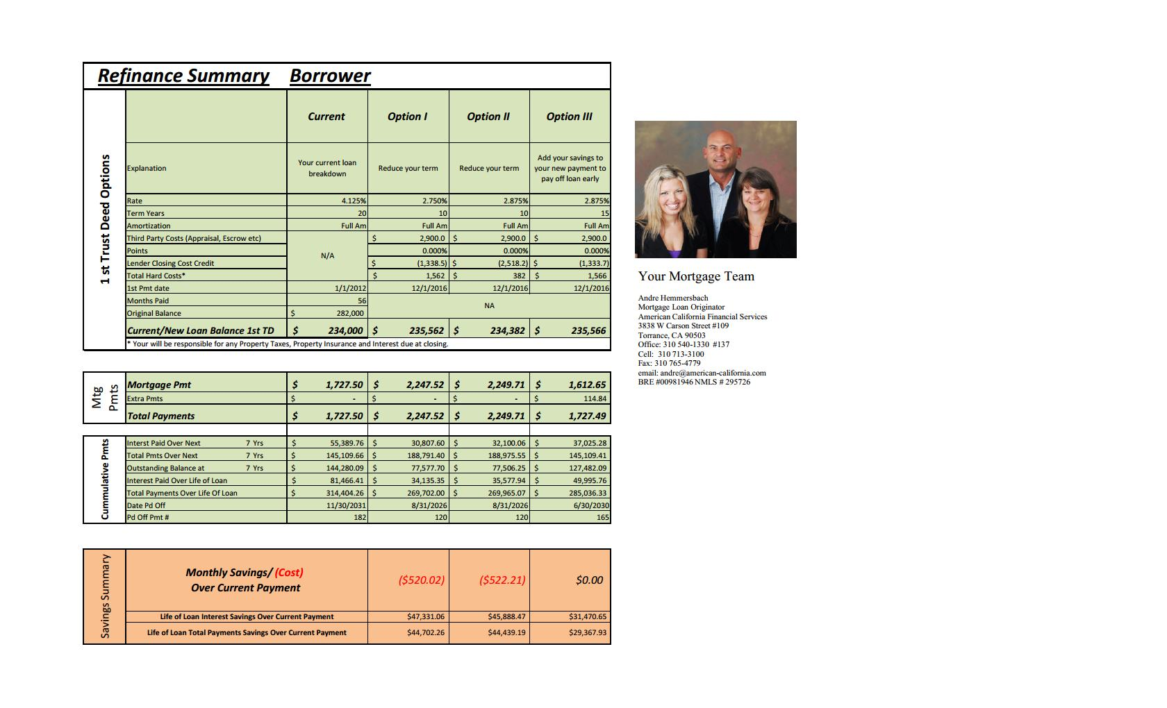are you seeking the lowest overall cost of ownership how long will you be in the loan without answering these and other