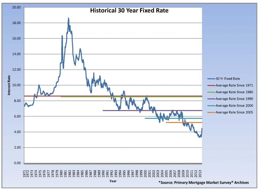 Historic Rate Chart